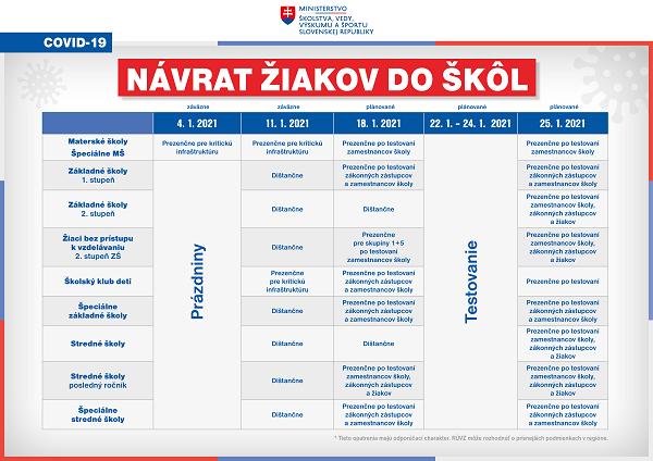 0401_Infografika_plán otvárania škôl