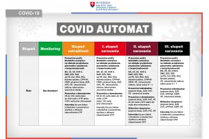Infografika - COVID AUTOMAT